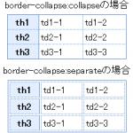 テーブル要素の記述例